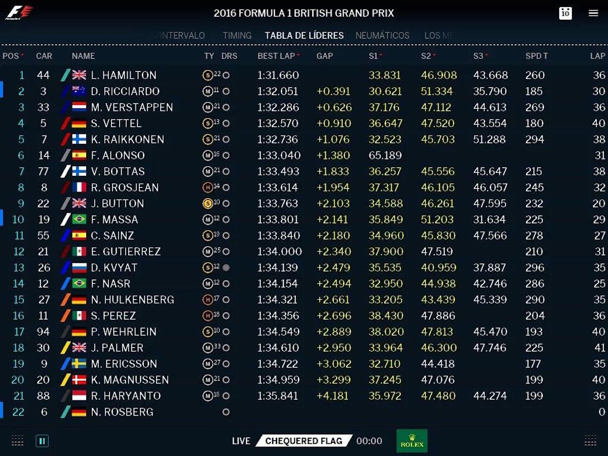Tabla de clasificaciones en Silverstone tras las segundas prácticas. Foto: @f1