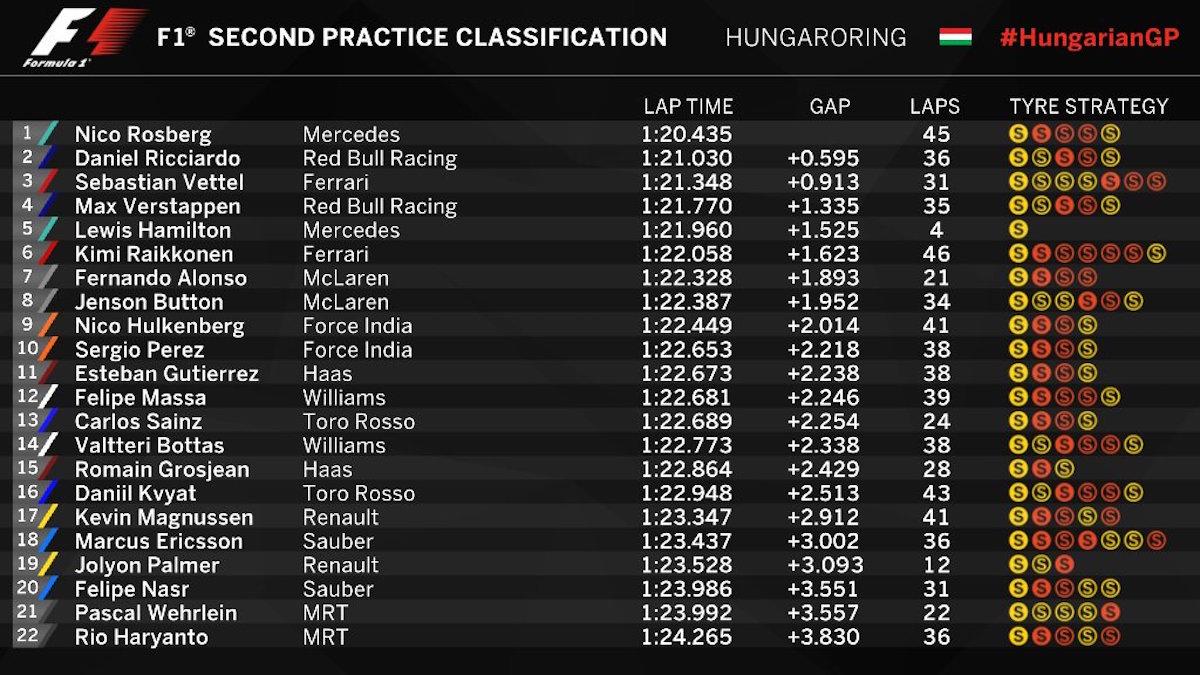 Tabla de posiciones durante las prácticas en Hungría. Foto: @F1