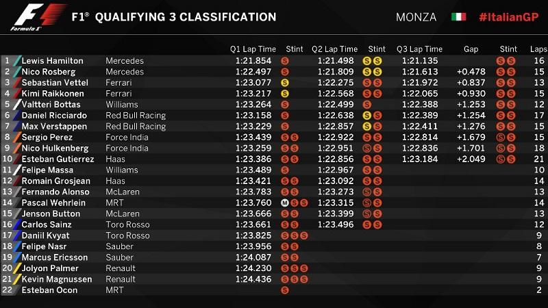 Tabla de clasificación para el GP de Italia. Foto: Especial