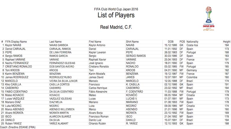 La lista de 23 futbolistas del Real Madrid. Foto: FIFA