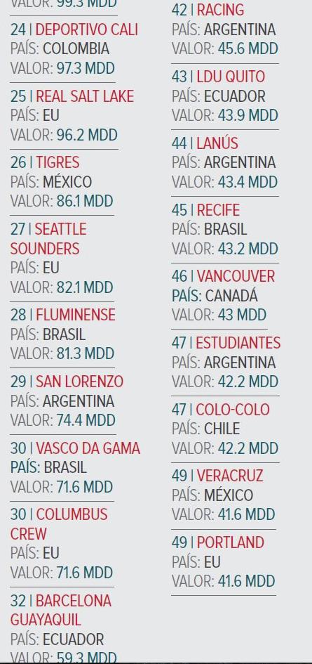 Chivas dentro del top 3 de equipos más valiosos de América - Estadio ... ea565229077c8