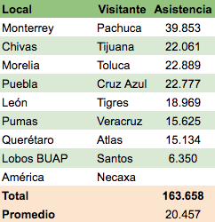 Mejor afición de México, Asistencia del Clausura 2019-Desabasto de gasolina
