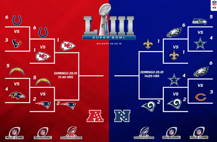 Fechas y horarios de las finales de Conferencia de la NFL