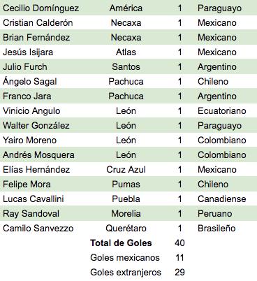 Tabla de goleo Clausura 2019, goles mexicanos, extranjeros