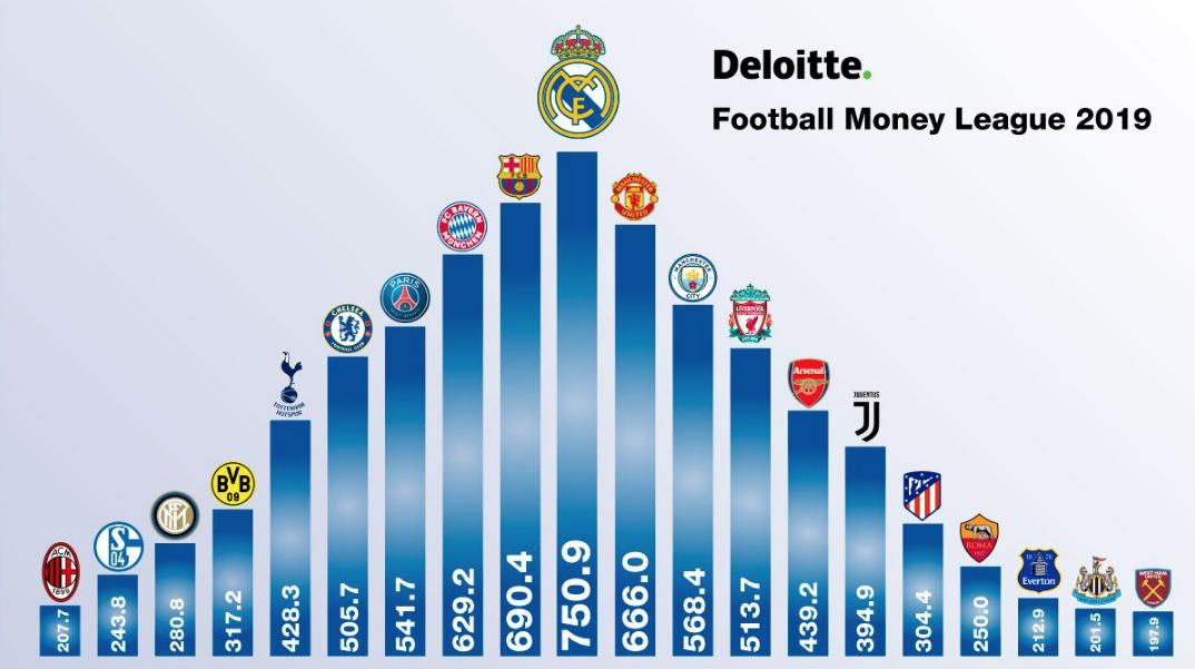Real Madrid es el equipo que más dinero ingresa