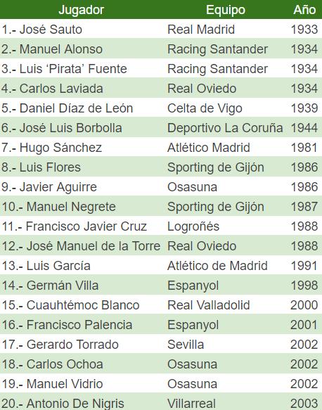 Mexicanos que han debutado en España