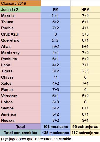 Liga MX vive una crisis de exceso de extranjeros. Formados y no formados en México. Foto: Estadio