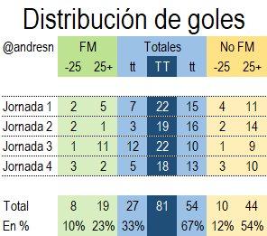 Más goles de extranjeros que mexicanos