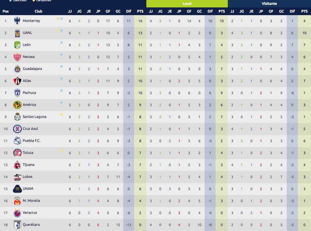 Tabla general del CL2019, además de las marcas como local y visitante de cada equipo. Foto: Liga MX